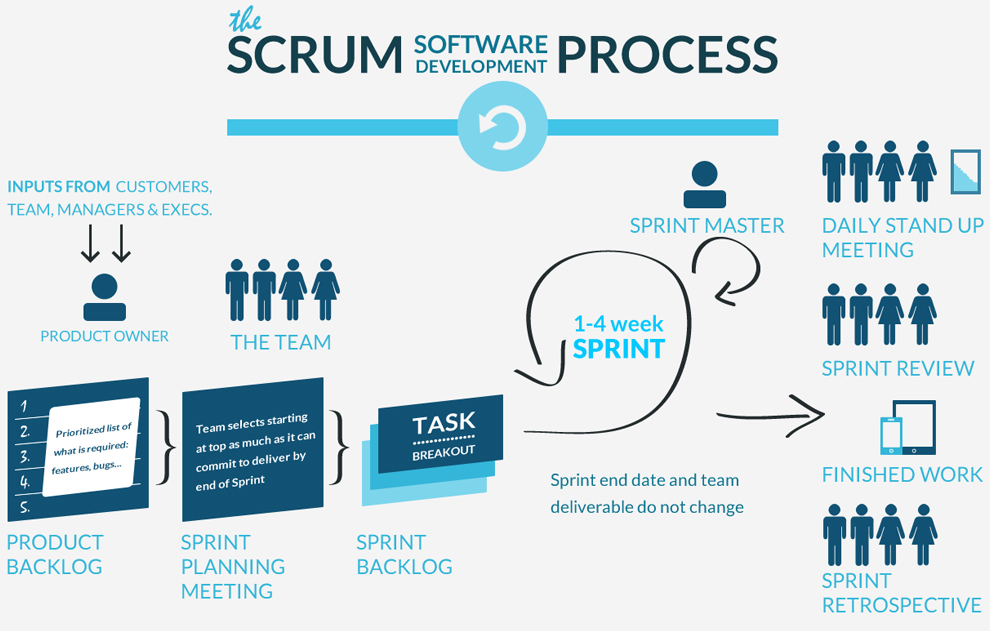 comparing two methodologies scrum and rational Rational unified process (rup)  the basic idea of pair programming is that two people take turns coding  comparing methodologies for development schedules and.